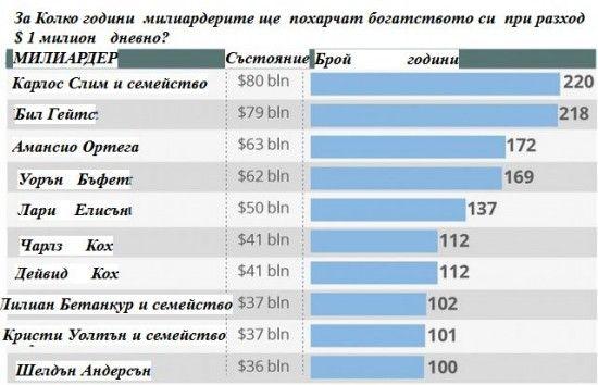 Планетата Земя: Богатите забогатяват с 500 хиляди щатски долара в минута