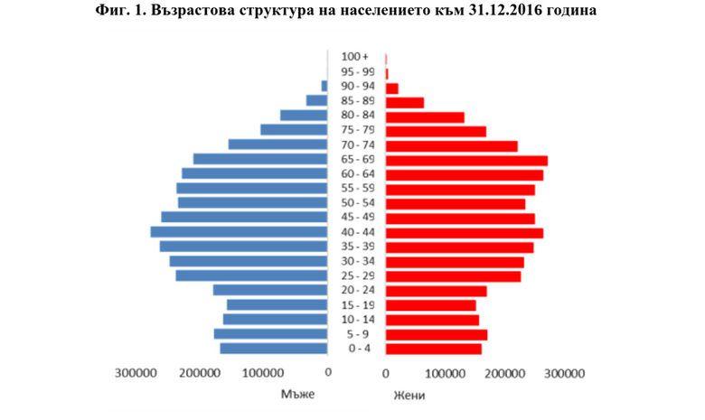 За година населението на България намаля с още 53 хиляди. Колкото една Враца