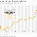 MUFON: Рязко се увеличи броят на наблюдаваните НЛО